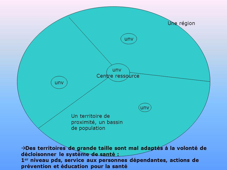 Une région unv. unv. Centre ressource. unv. unv. Un territoire de proximité, un bassin de population.