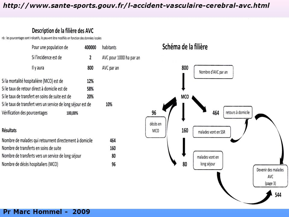 http://www. sante-sports. gouv. fr/l-accident-vasculaire-cerebral-avc