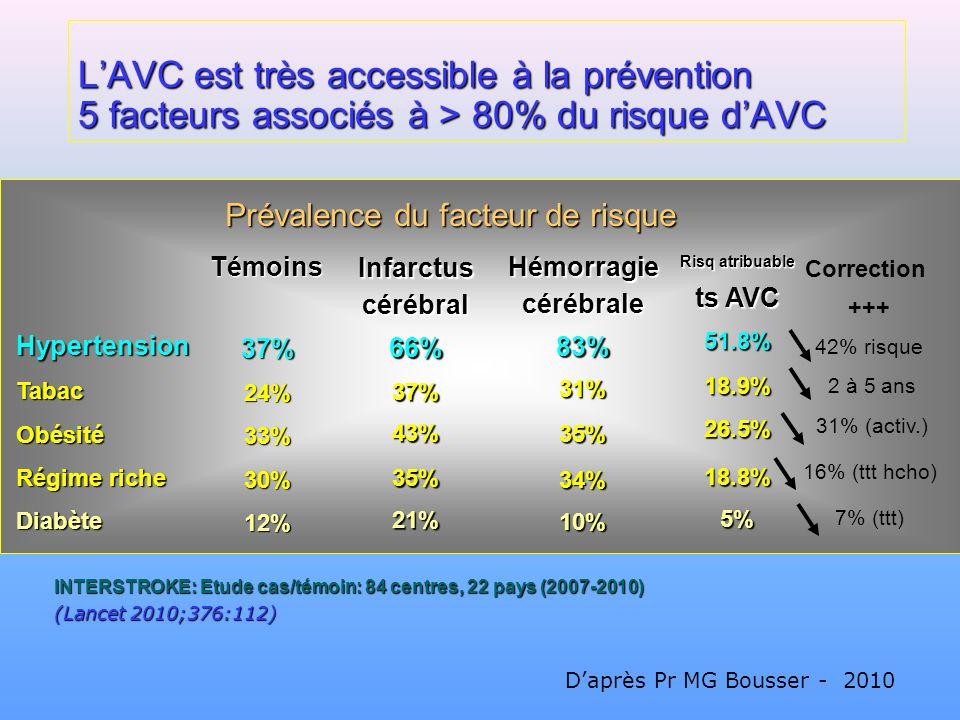 L'AVC est très accessible à la prévention 5 facteurs associés à > 80% du risque d'AVC
