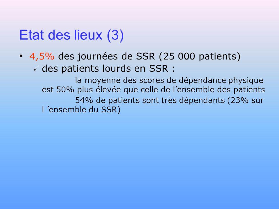 Etat des lieux (3) 4,5% des journées de SSR (25 000 patients)