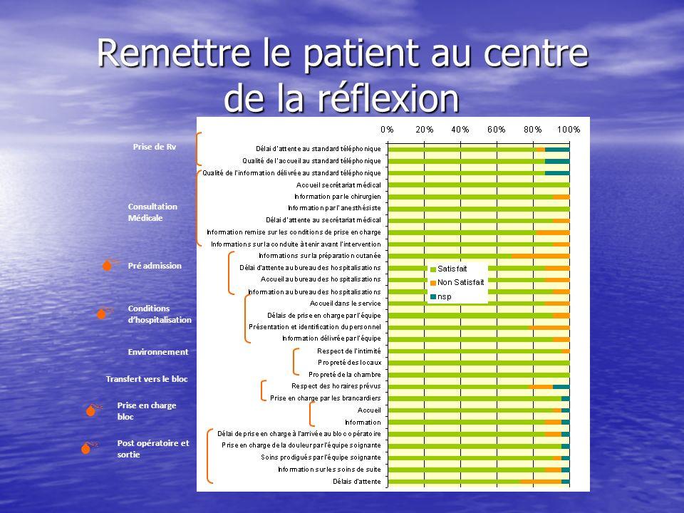 Remettre le patient au centre de la réflexion