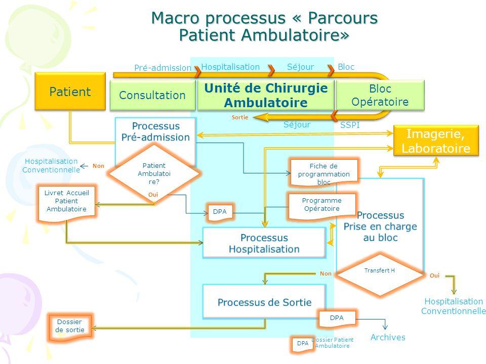 Macro processus « Parcours Patient Ambulatoire»