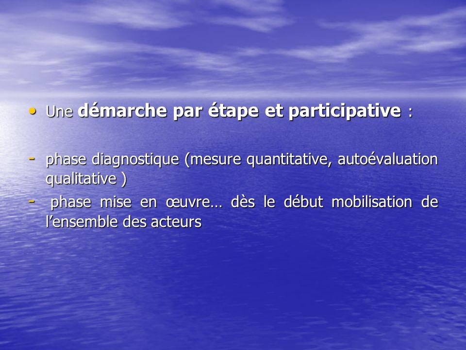 Une démarche par étape et participative :
