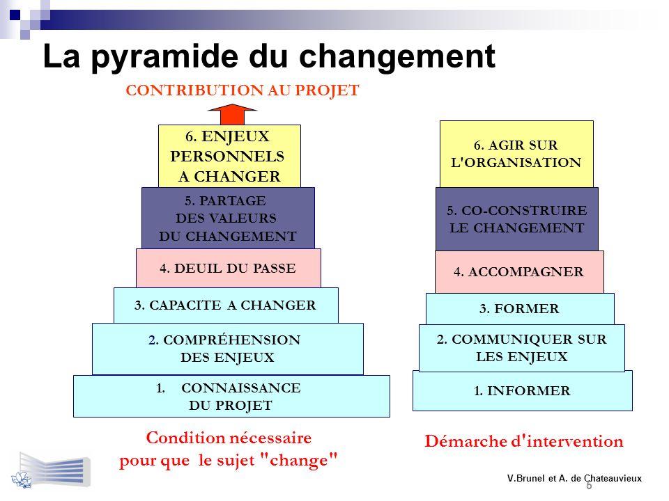 La pyramide du changement