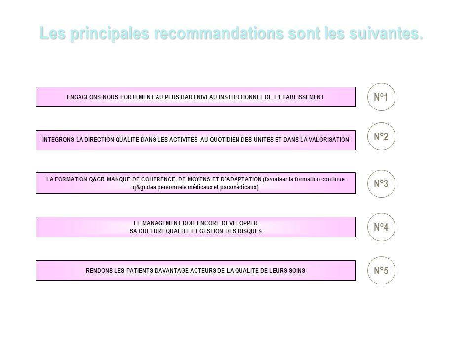 Les principales recommandations sont les suivantes.