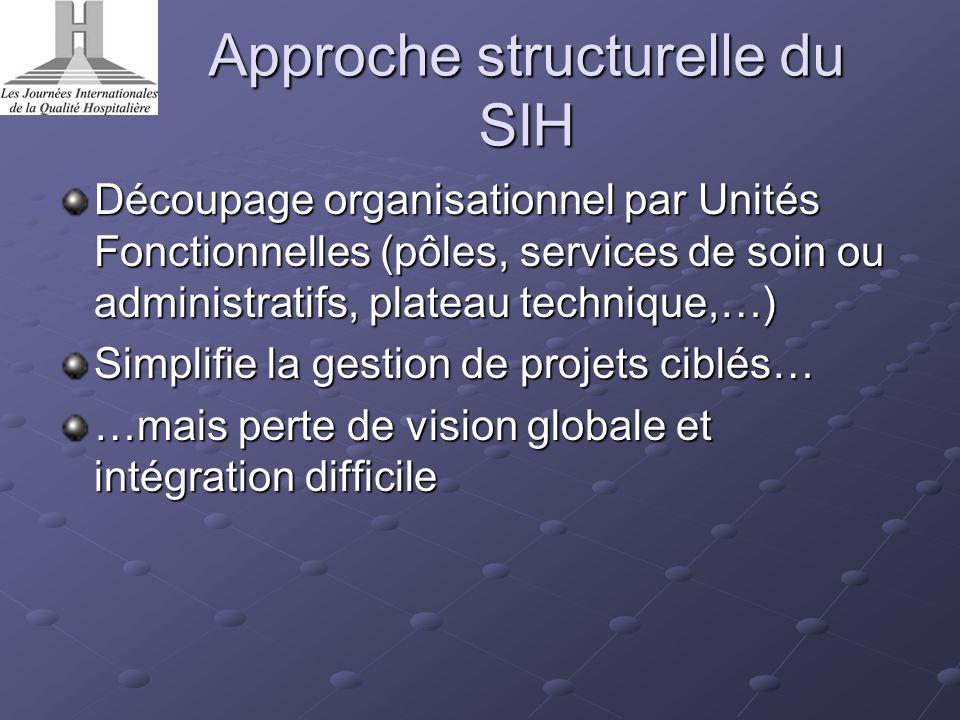 Approche structurelle du SIH