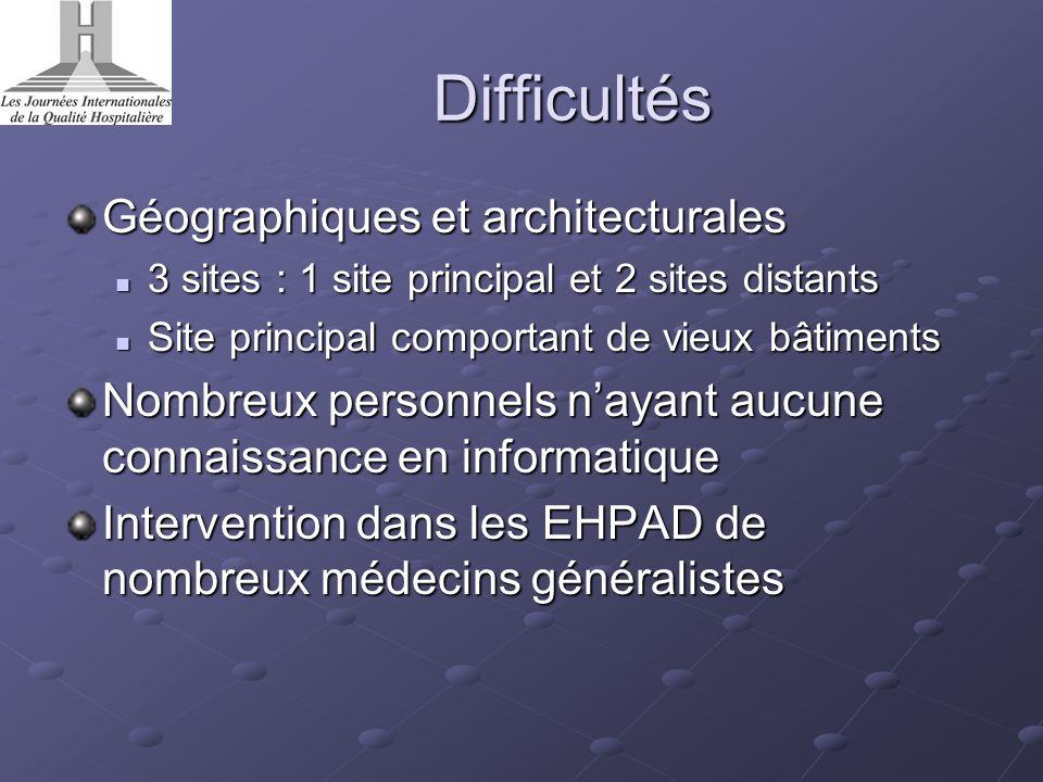 Difficultés Géographiques et architecturales