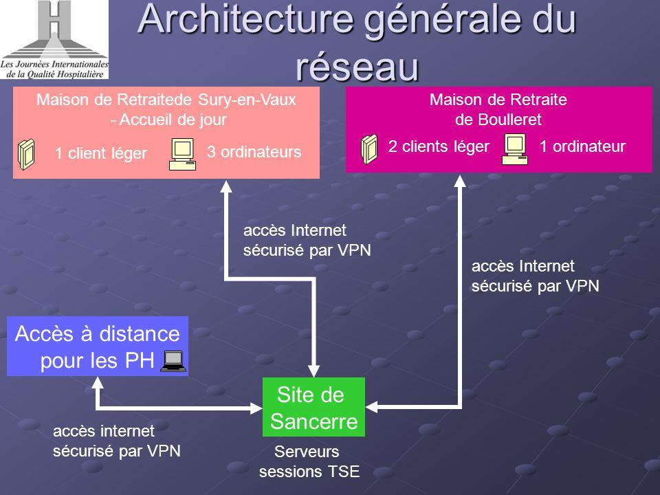 Architecture générale du réseau