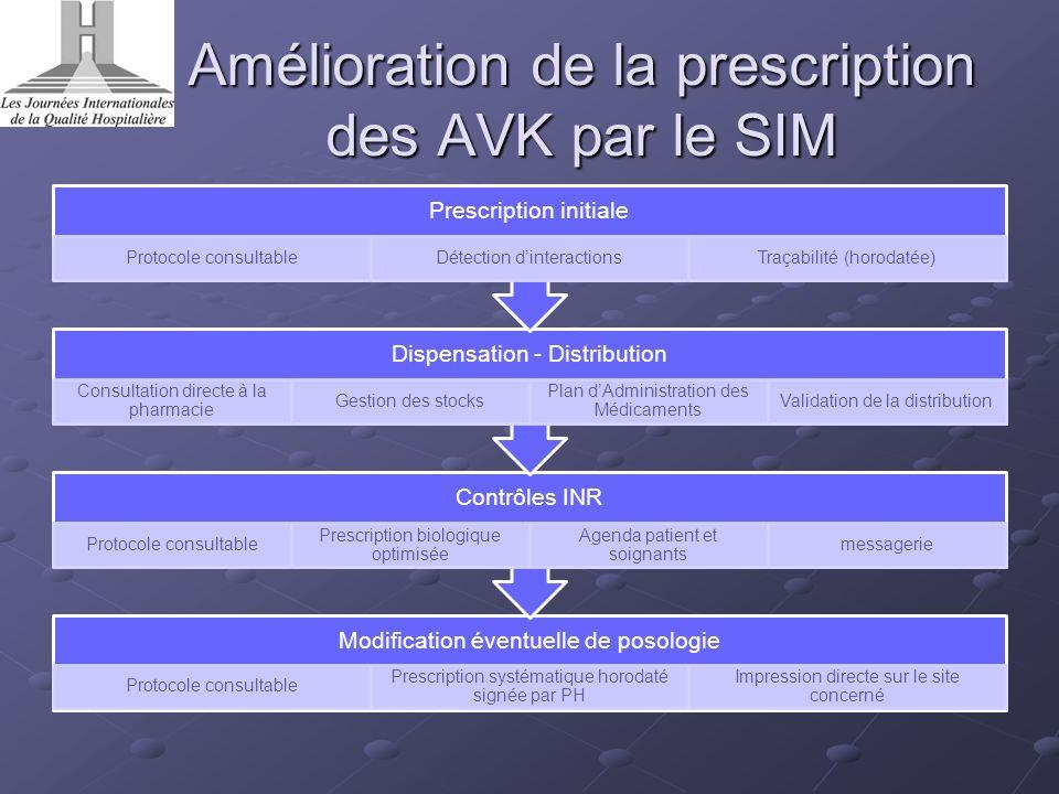 Amélioration de la prescription des AVK par le SIM