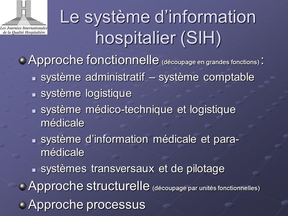 Le système d'information hospitalier (SIH)
