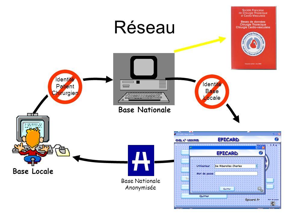 Réseau Base Nationale Base Locale Identité Patient Identité Chirurgien