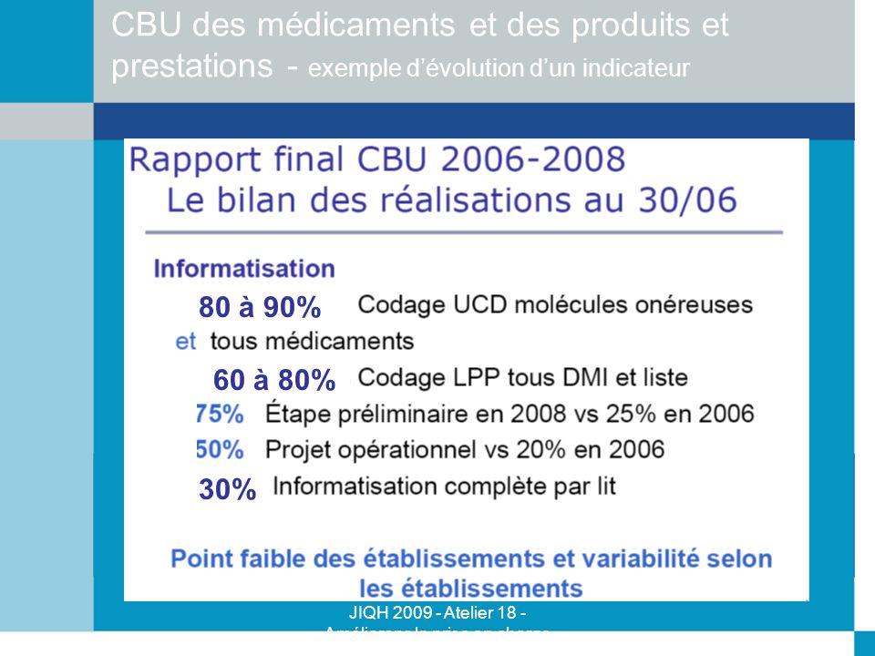 CBU des médicaments et des produits et prestations - exemple d'évolution d'un indicateur