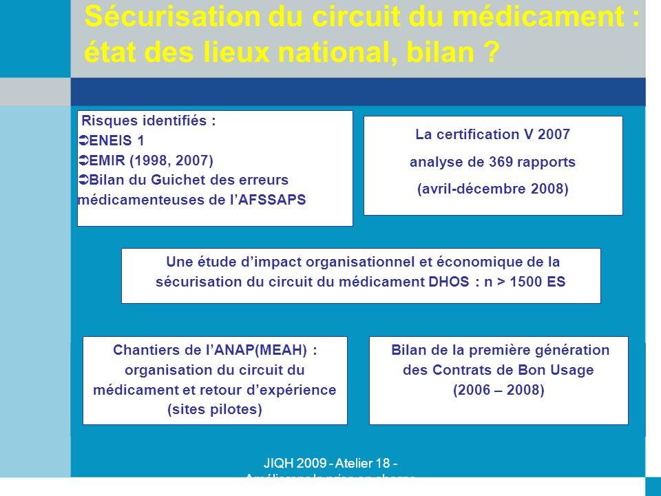 Sécurisation du circuit du médicament : état des lieux national, bilan