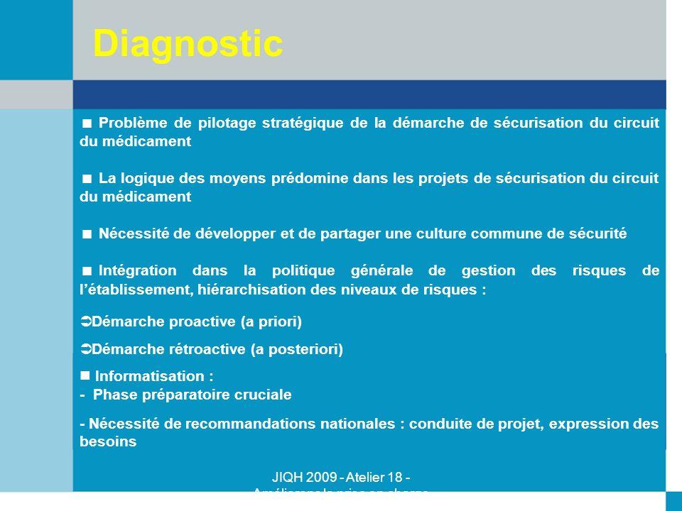 Diagnostic Problème de pilotage stratégique de la démarche de sécurisation du circuit du médicament.