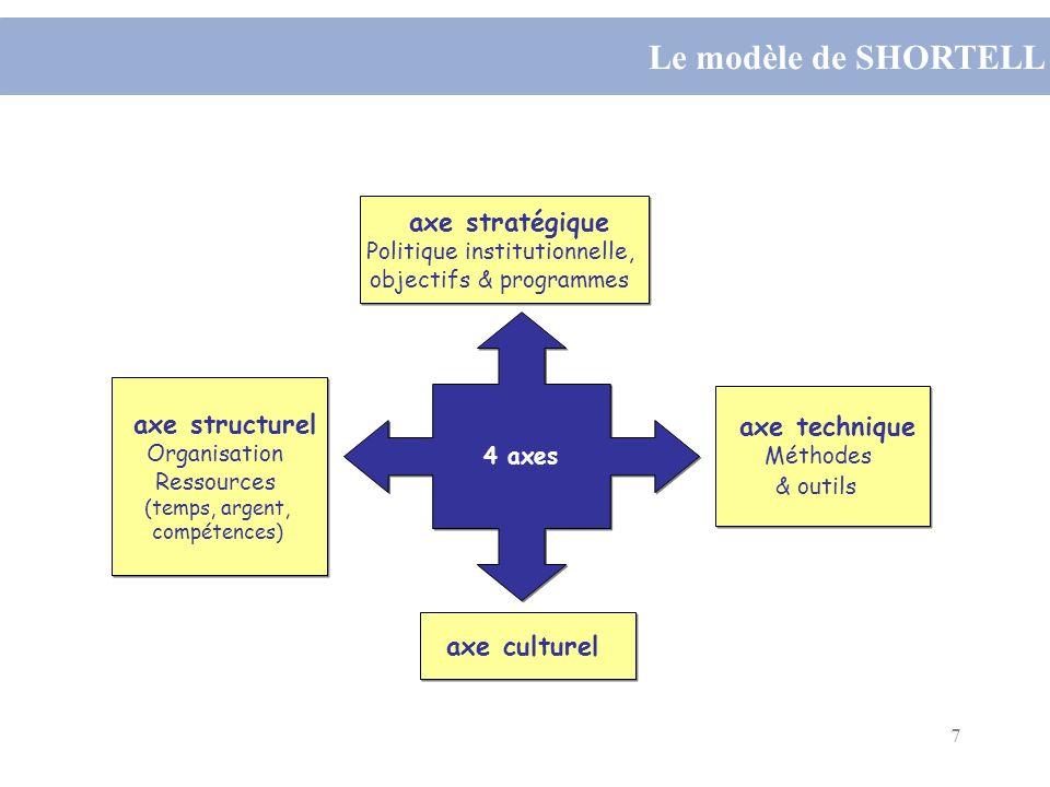 Le modèle de SHORTELL axe stratégique axe structurel axe technique