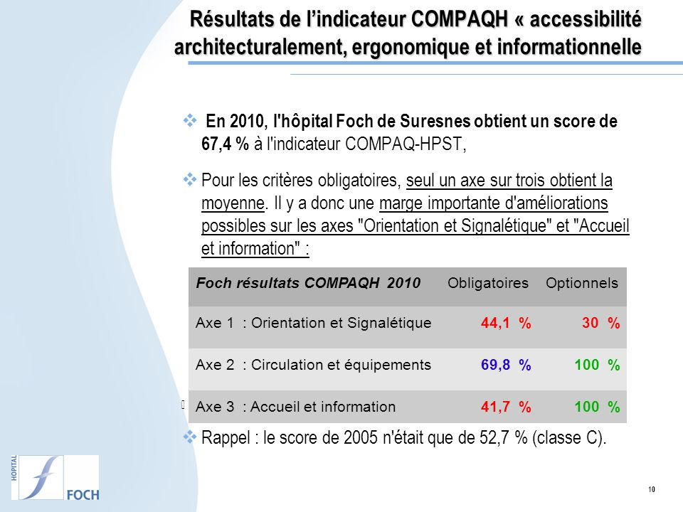Résultats de l'indicateur COMPAQH « accessibilité architecturalement, ergonomique et informationnelle