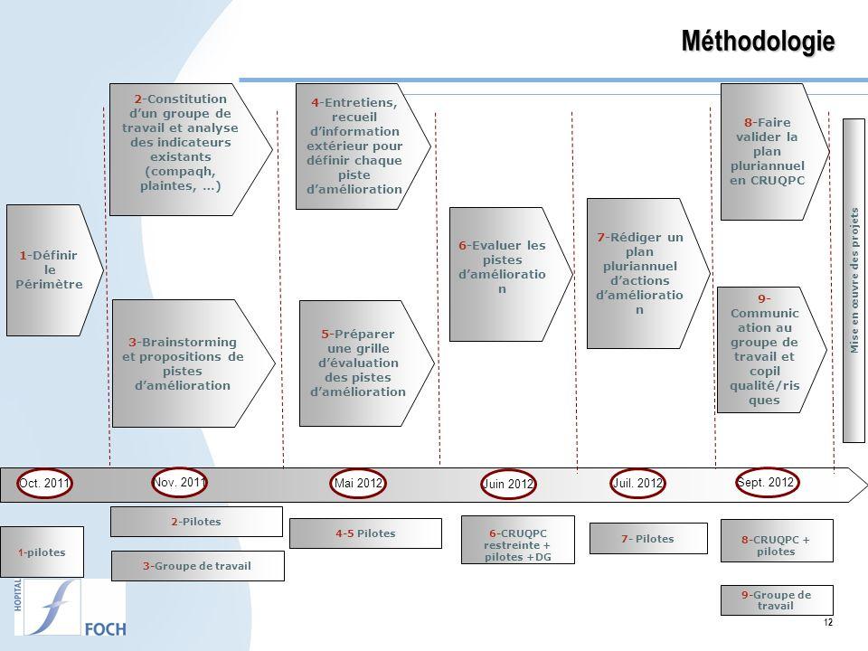 Méthodologie 2-Constitution d'un groupe de travail et analyse des indicateurs existants (compaqh, plaintes, …)