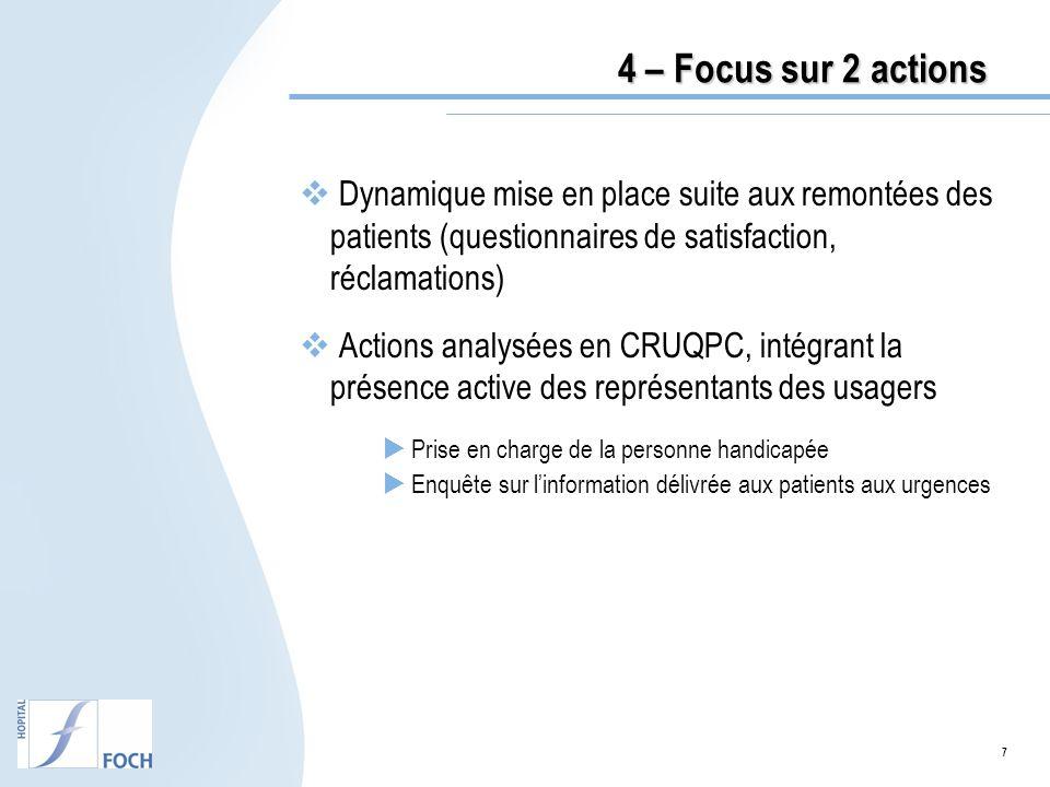 4 – Focus sur 2 actions Dynamique mise en place suite aux remontées des patients (questionnaires de satisfaction, réclamations)