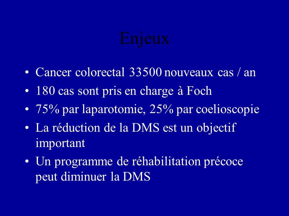 Enjeux Cancer colorectal 33500 nouveaux cas / an
