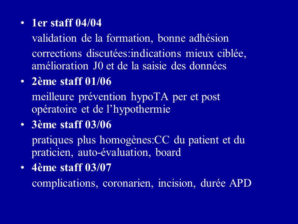 1er staff 04/04 validation de la formation, bonne adhésion.