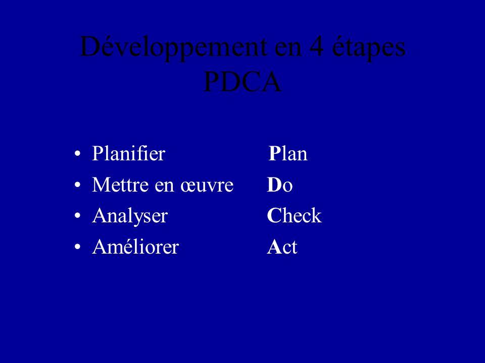 Développement en 4 étapes PDCA