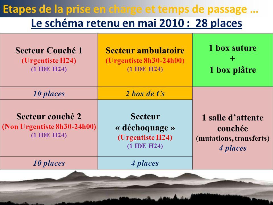 Le schéma retenu en mai 2010 : 28 places