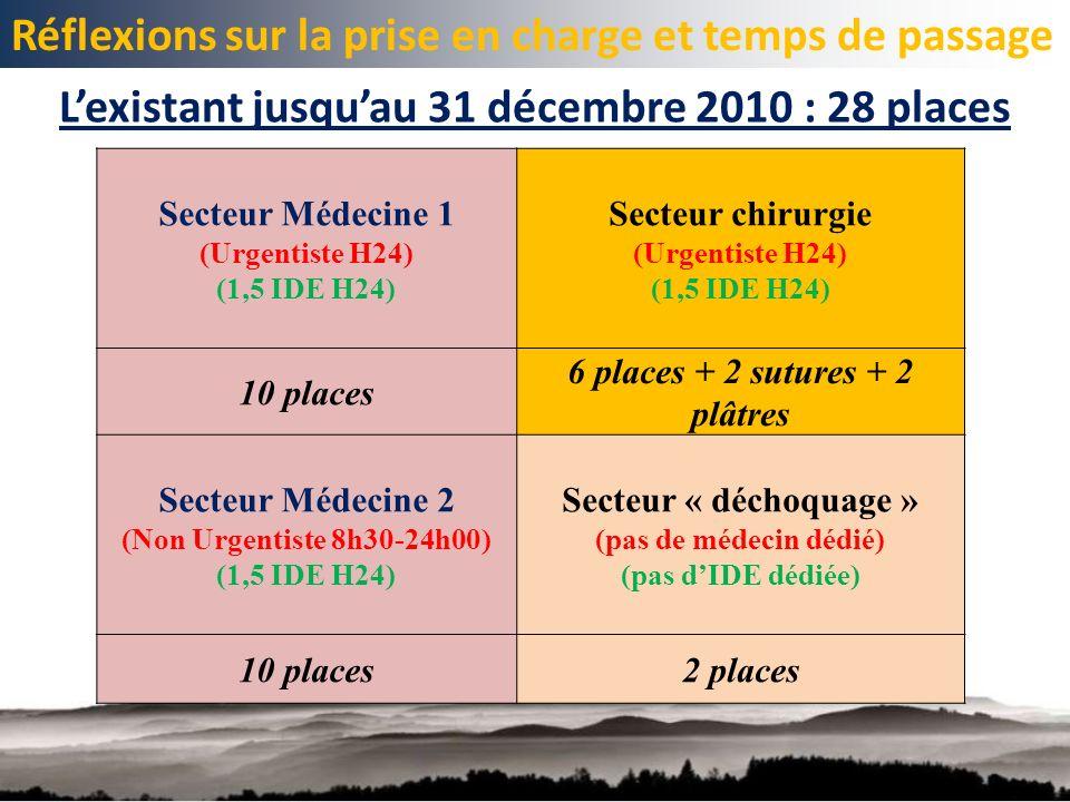 L'existant jusqu'au 31 décembre 2010 : 28 places
