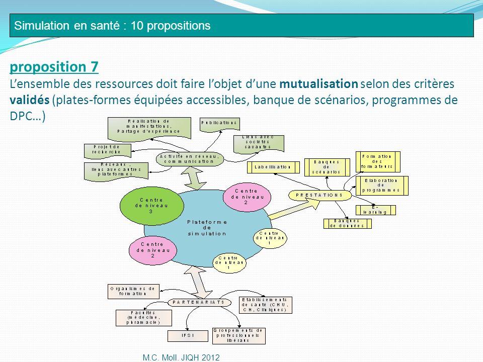 Simulation en santé : 10 propositions