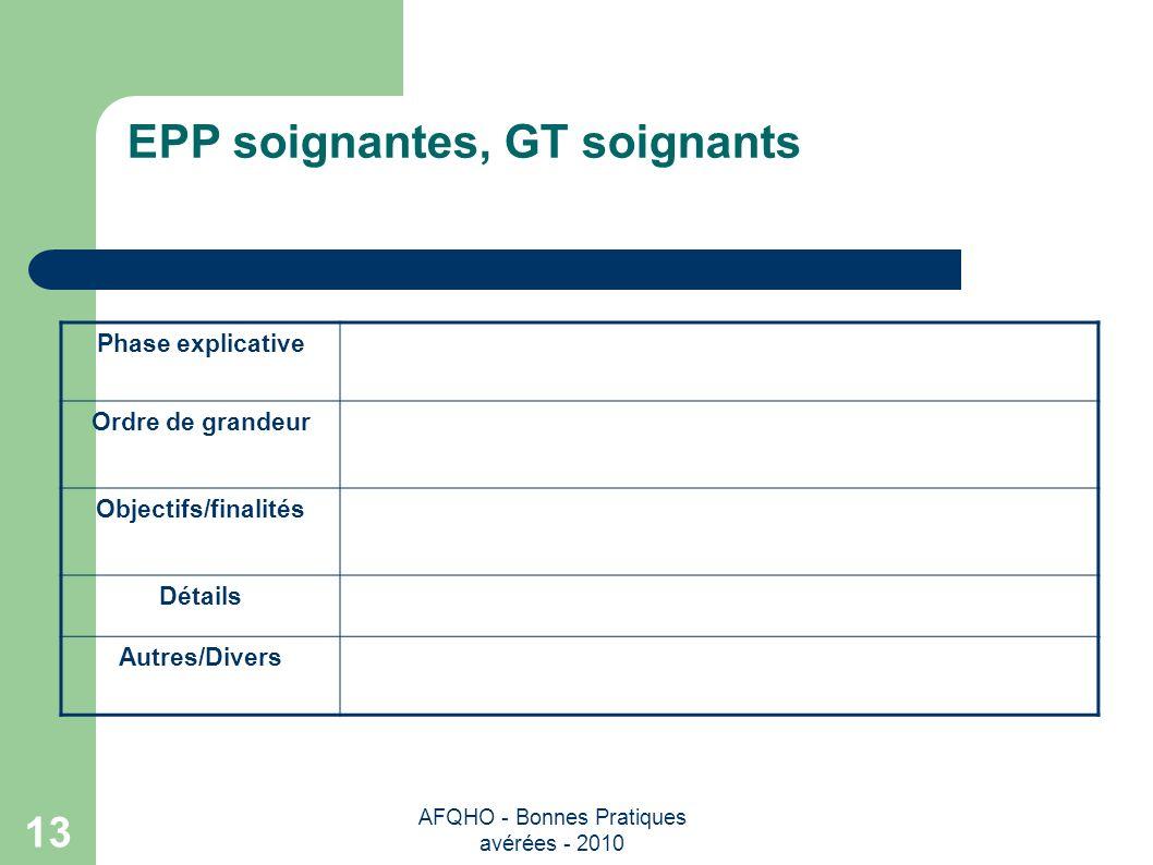 EPP soignantes, GT soignants