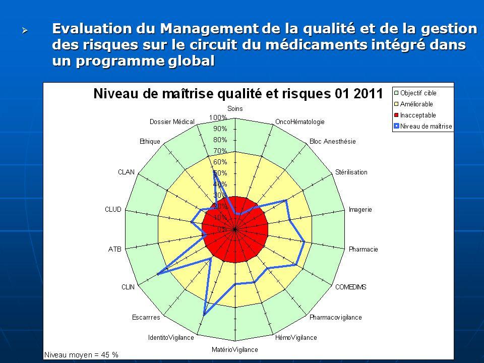 Evaluation du Management de la qualité et de la gestion des risques sur le circuit du médicaments intégré dans un programme global