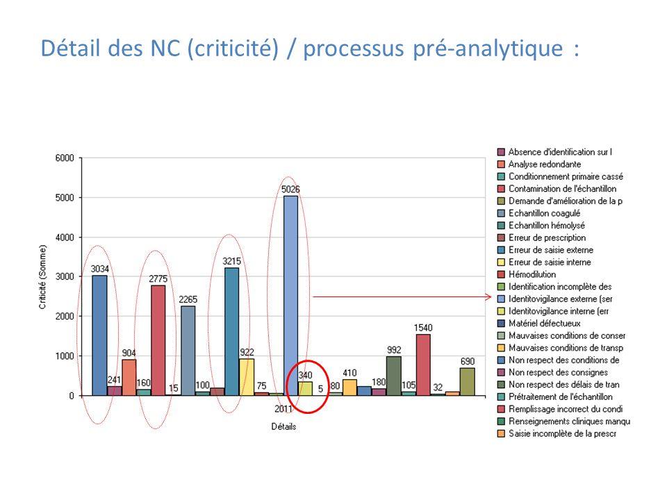 Détail des NC (criticité) / processus pré-analytique :