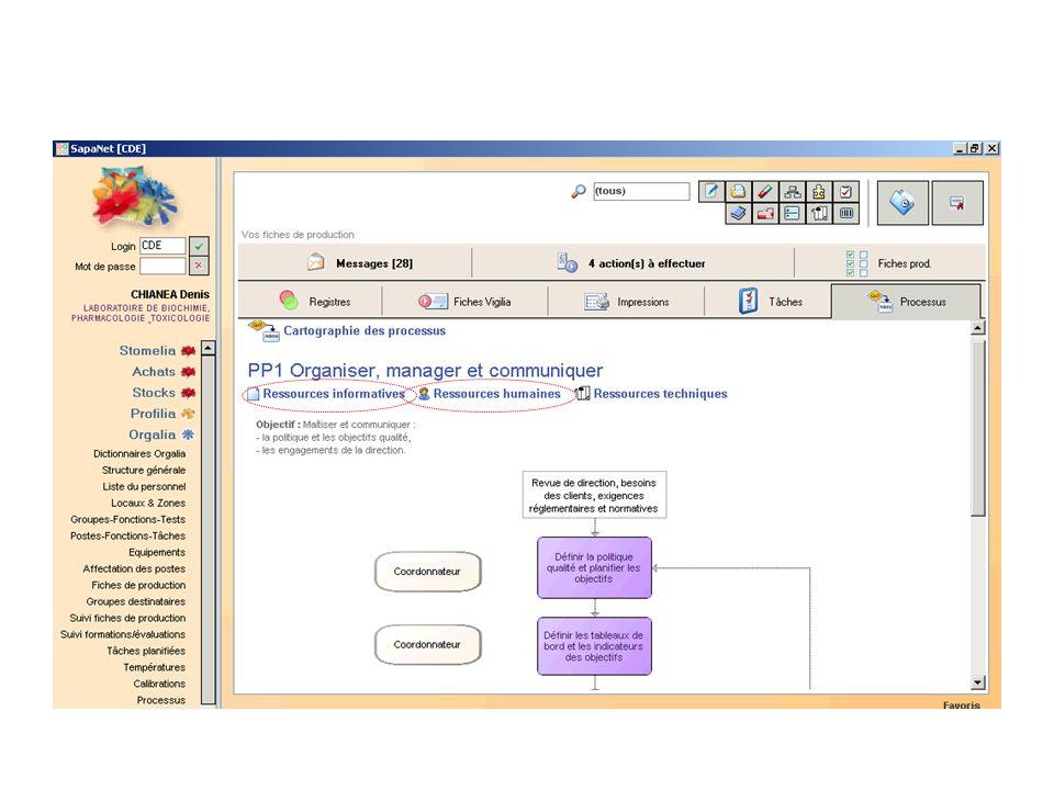 Le système relie les documents qualité (ressources informatives), les ressources humaines (les personnels de la fédération) et les ressources techniques (les analyseurs) aux différentes étapes de chaque processus au sein du Manuel Qualité.