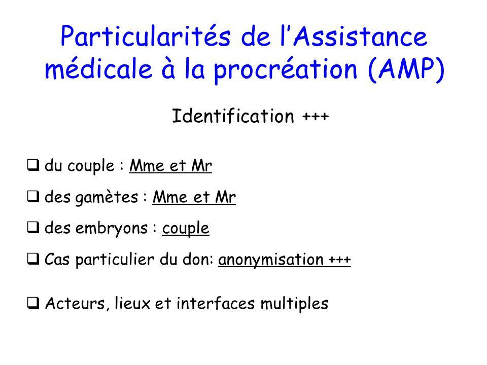 Particularités de l'Assistance médicale à la procréation (AMP)