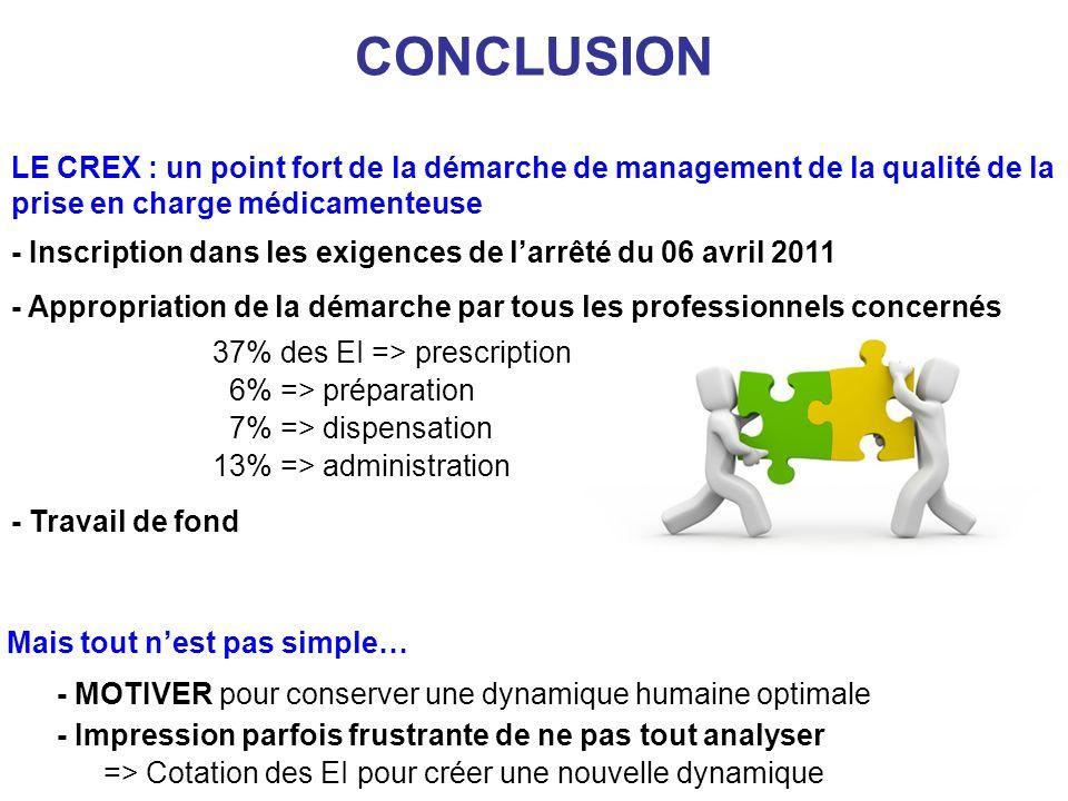 CONCLUSION LE CREX : un point fort de la démarche de management de la qualité de la prise en charge médicamenteuse.