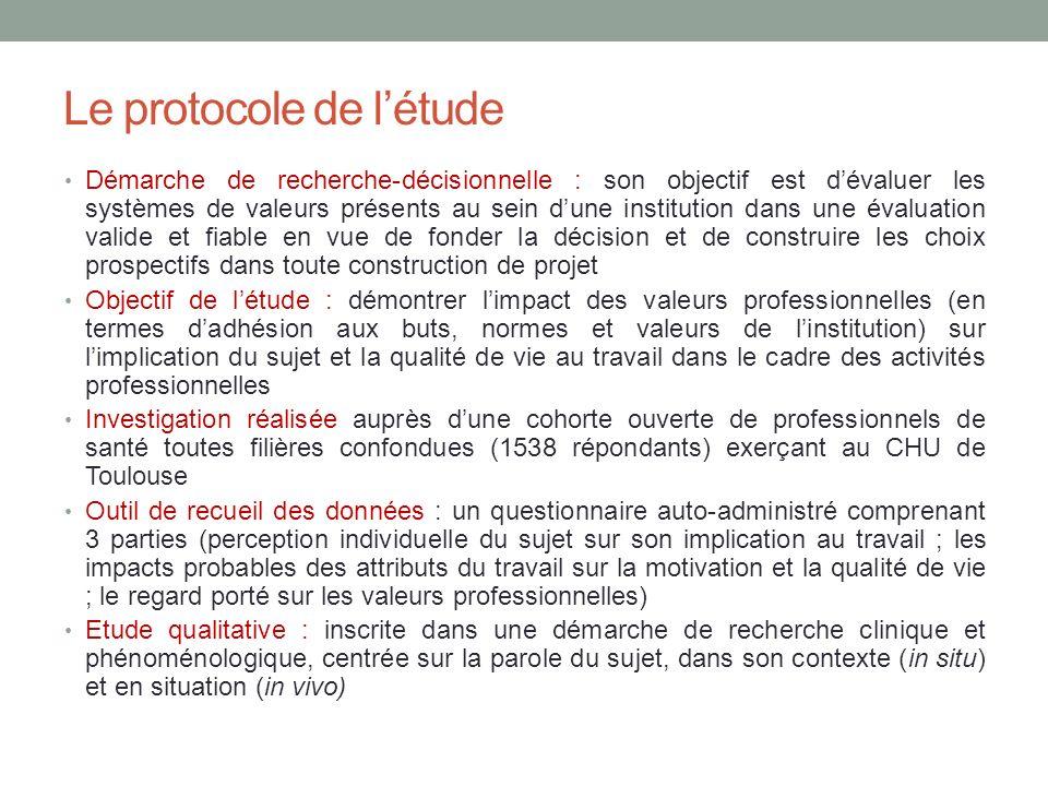 Le protocole de l'étude