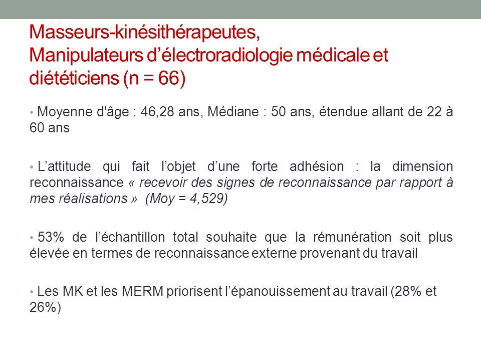 Masseurs-kinésithérapeutes, Manipulateurs d'électroradiologie médicale et diététiciens (n = 66)