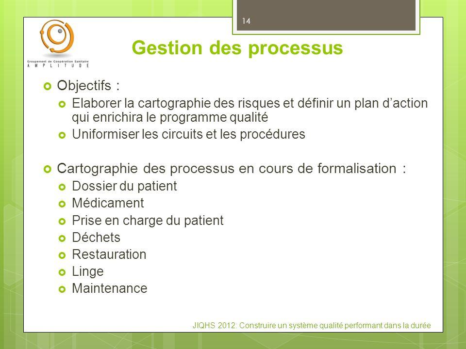 Gestion des processus Objectifs :
