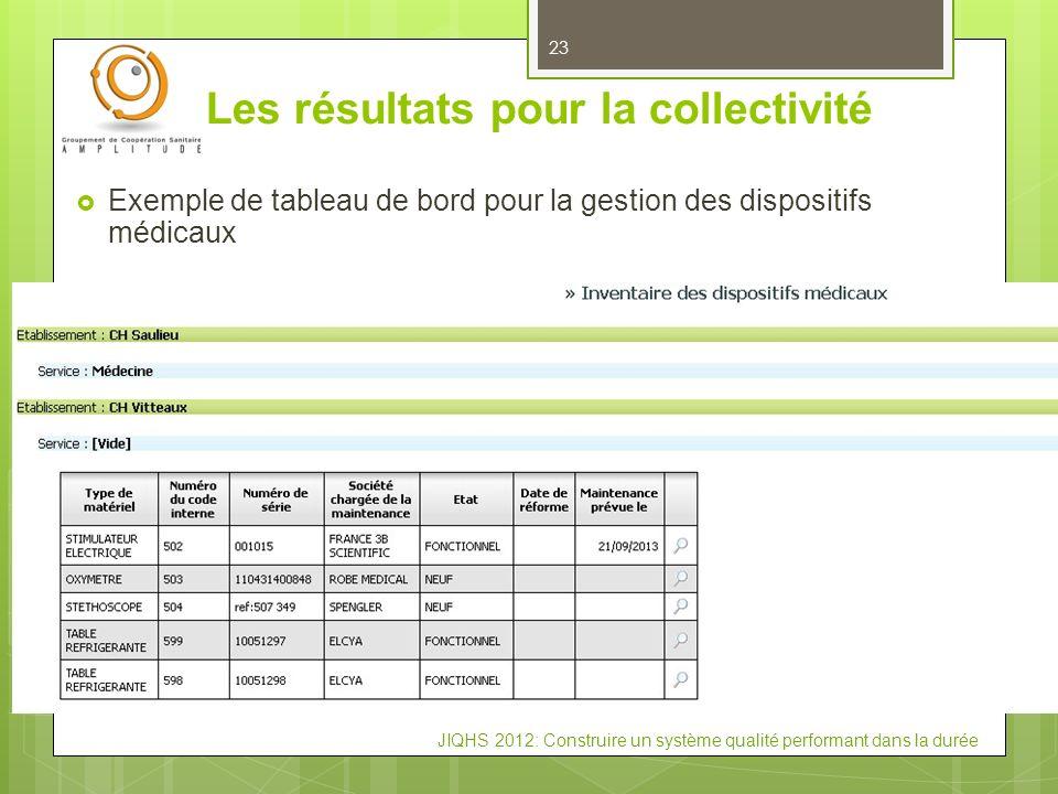 Les résultats pour la collectivité