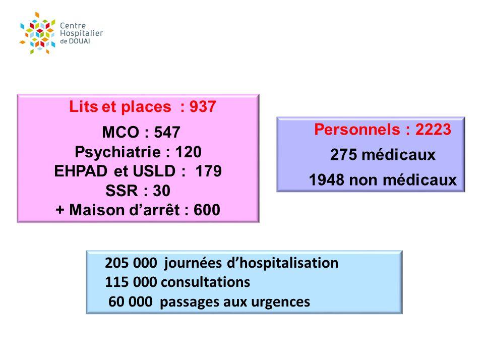 205 000 journées d'hospitalisation 115 000 consultations