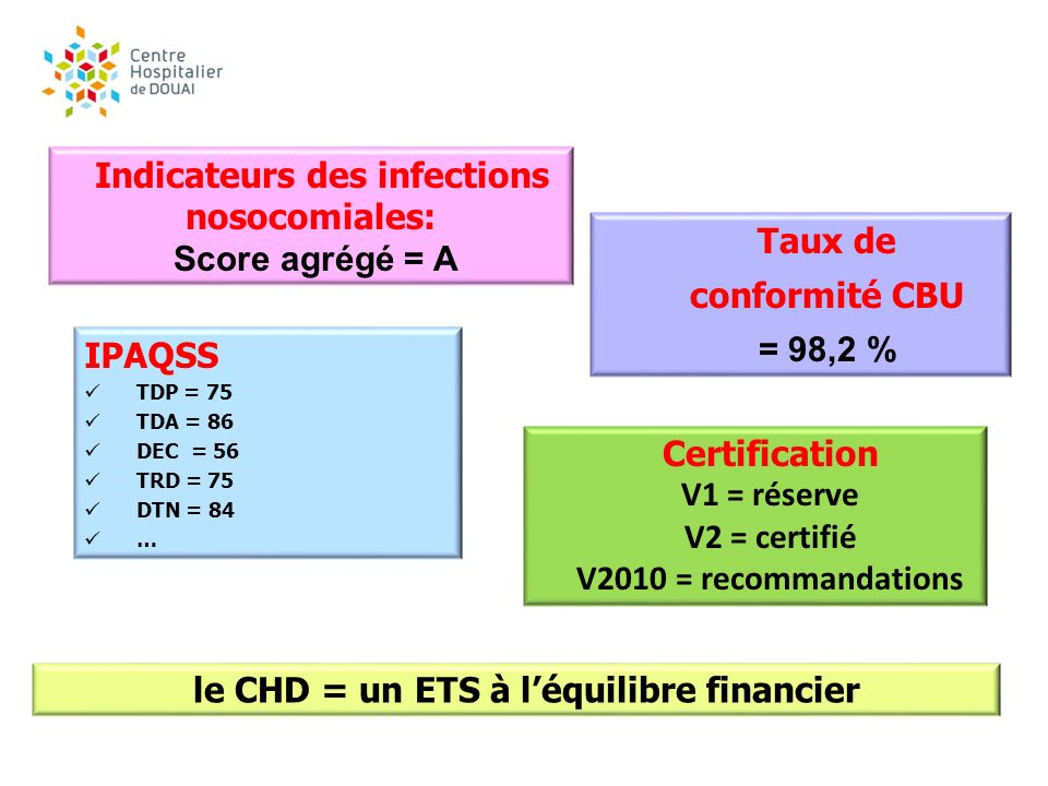 Indicateurs des infections nosocomiales: Score agrégé = A Taux de