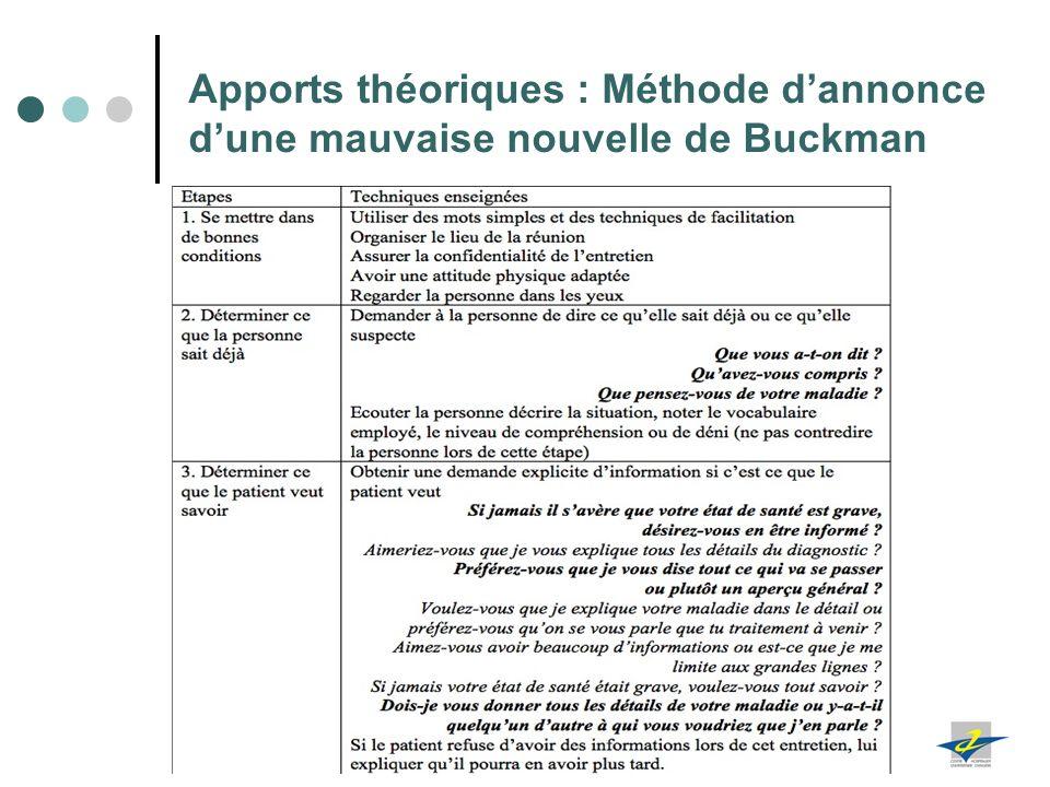 Apports théoriques : Méthode d'annonce d'une mauvaise nouvelle de Buckman