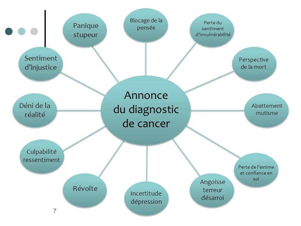 Annonce du diagnostic de cancer