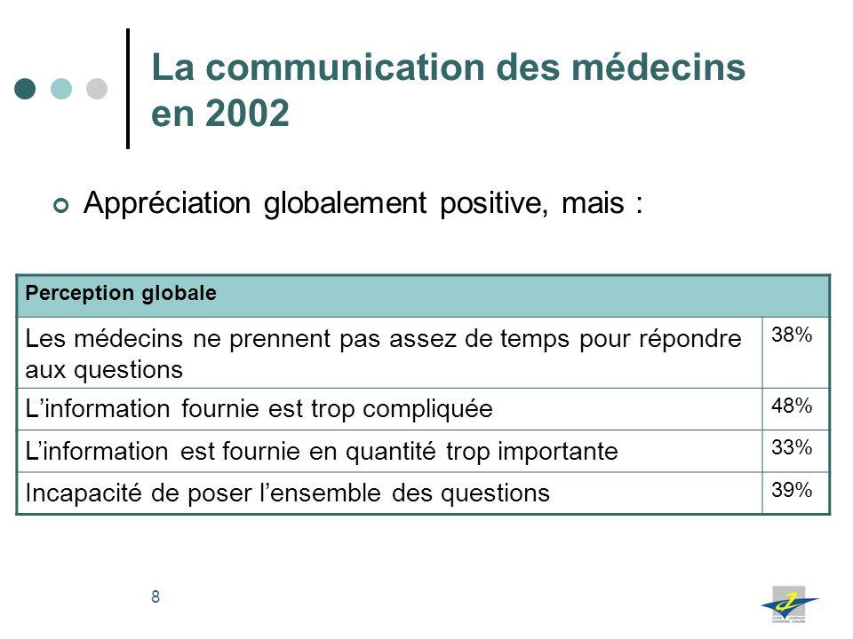 La communication des médecins en 2002