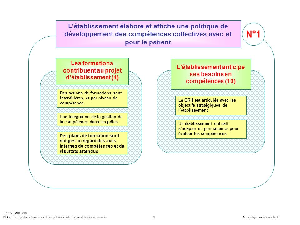 L'établissement élabore et affiche une politique de développement des compétences collectives avec et pour le patient
