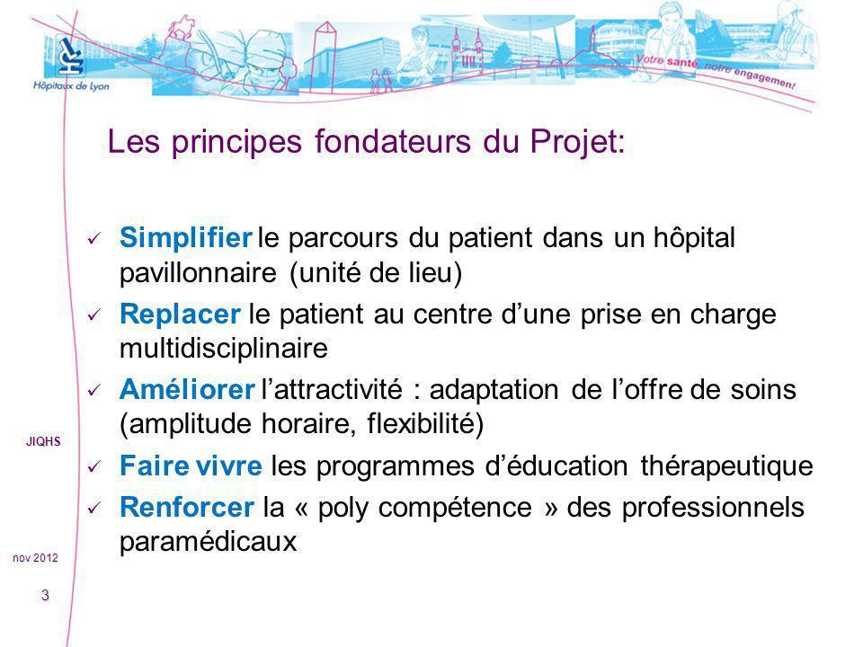 Les principes fondateurs du Projet: