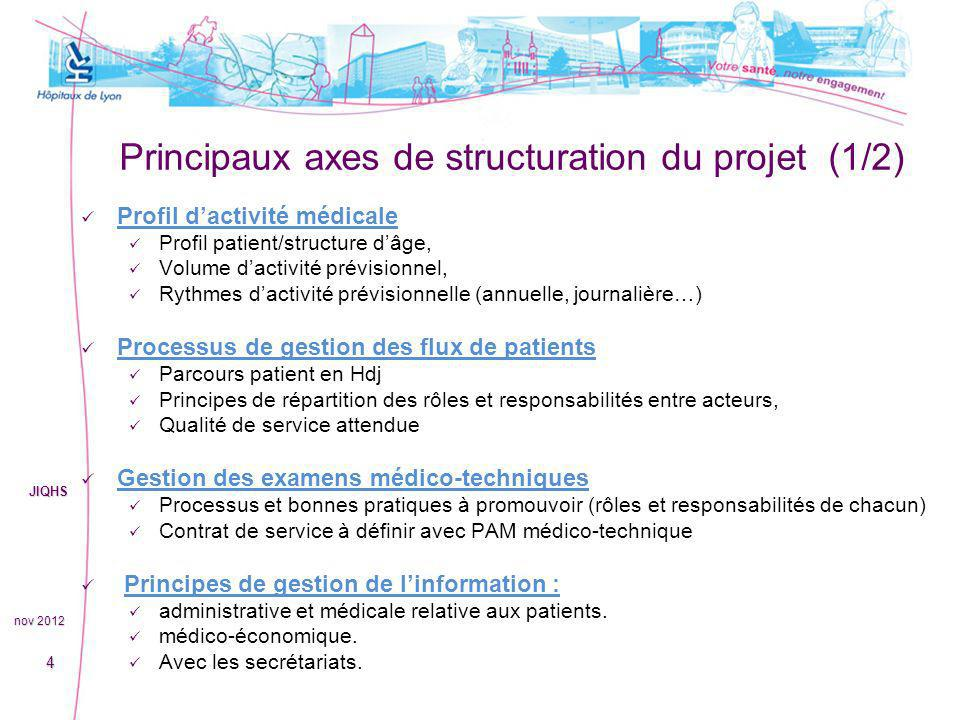 Principaux axes de structuration du projet (1/2)