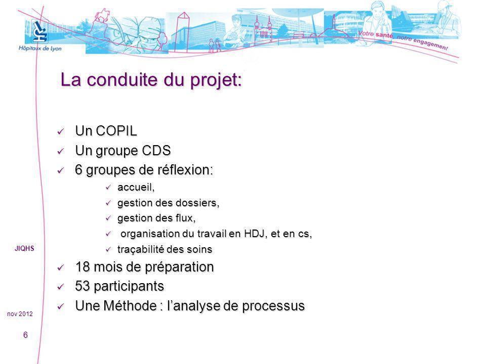 La conduite du projet: Un COPIL Un groupe CDS 6 groupes de réflexion: