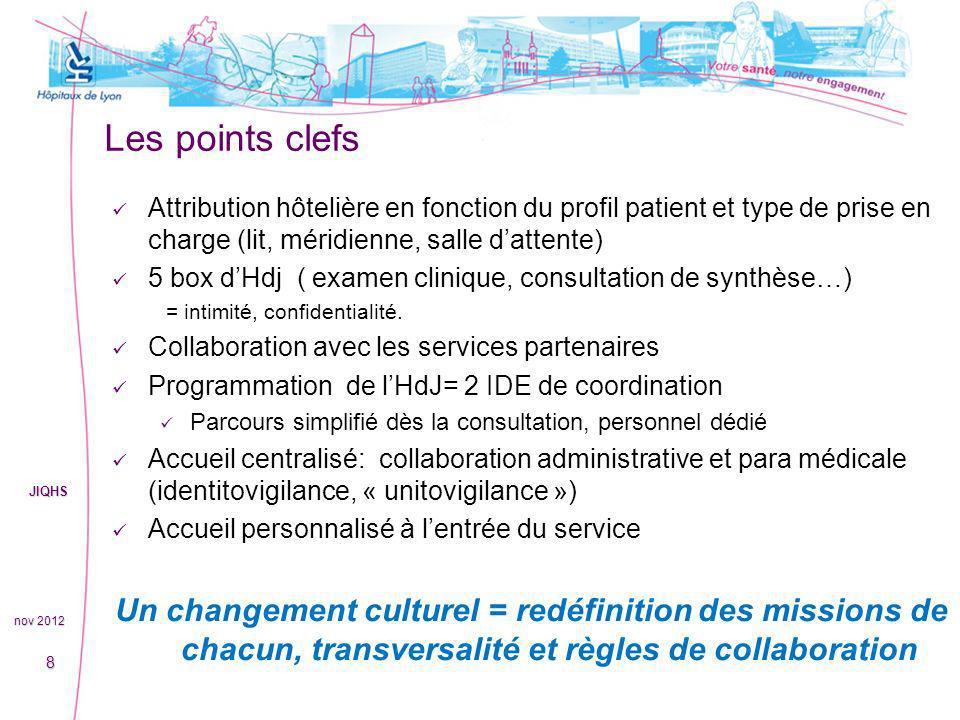 Les points clefs Attribution hôtelière en fonction du profil patient et type de prise en charge (lit, méridienne, salle d'attente)