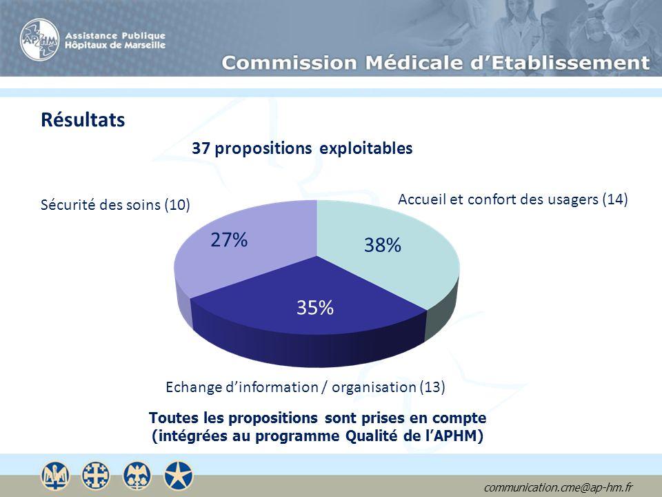 Résultats 27% 38% 35% 37 propositions exploitables