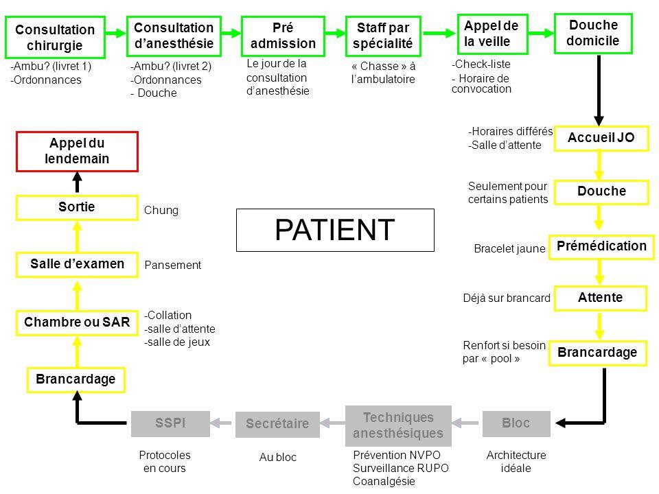 PATIENT Consultation chirurgie Consultation d'anesthésie Pré admission